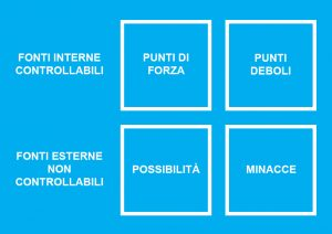 La matrice dell'analisi SWOT